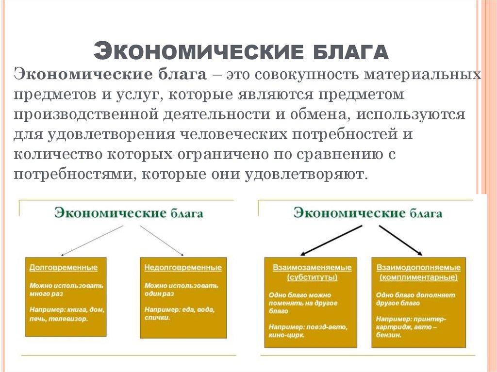 Экономические блага – понятие, виды, характеристики, примеры