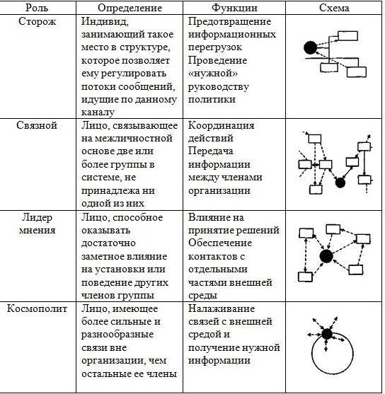 Какие формальные и неформальные группы существуют в организации?