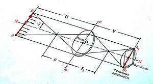 Оптика в фотоаппарате. термины – фотокто