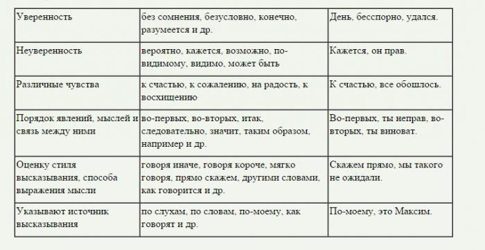 Обращение в русском языке. примеры и виды обращений