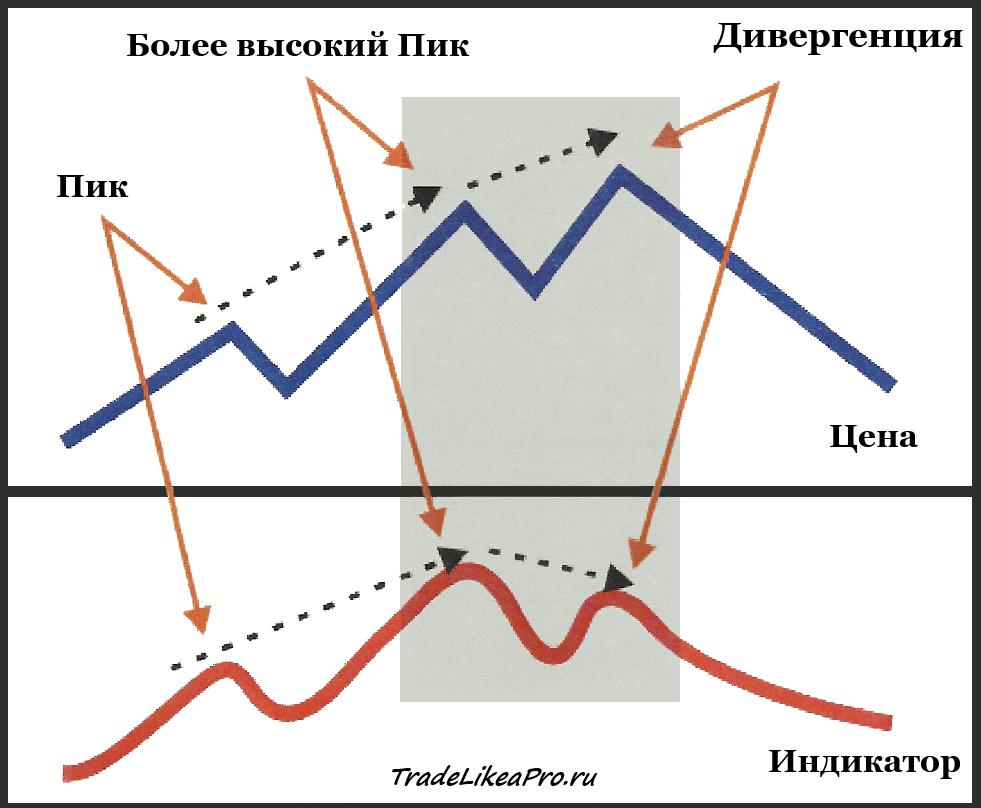 Дивергенция и конвергенция. что такое дивергенция на рынке форекс?