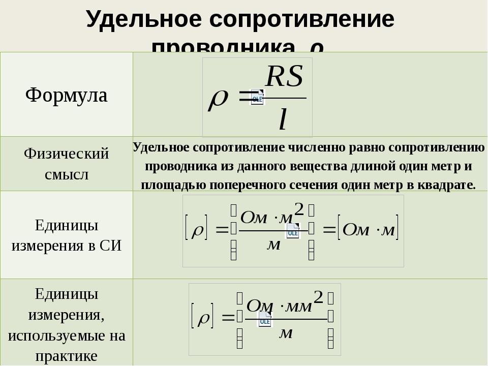 Удельное сопротивление металлов – таблица формул