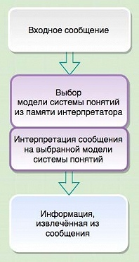 Средства массовой информации россии — википедия. что такое средства массовой информации россии