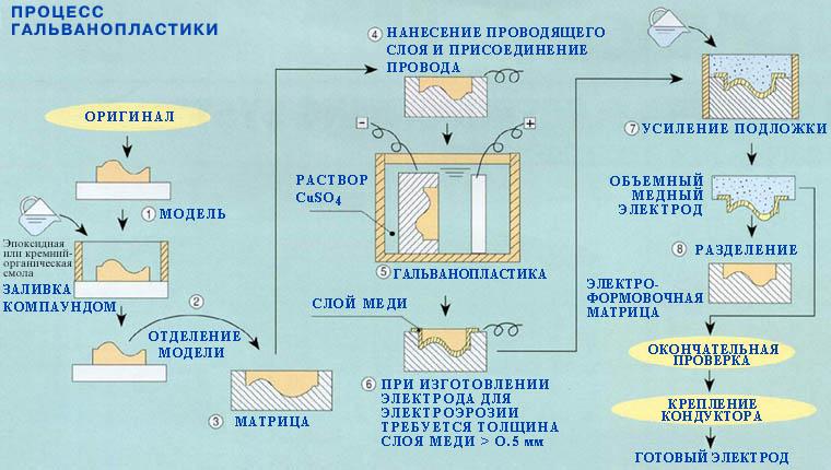 Гальванические цинкование и серебрение: электрохимическая гальванопластика своими руками