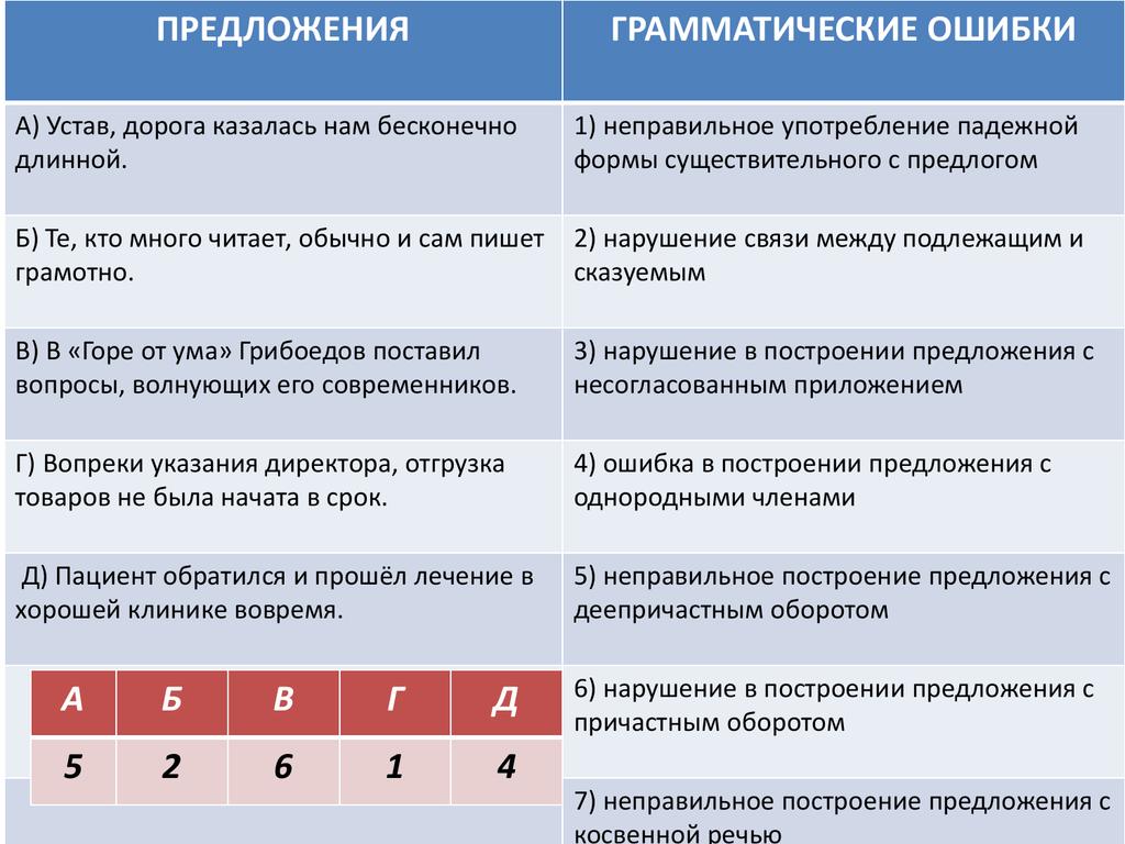 Что такое несогласованное приложение русском языке. нарушение в построении предложения с несогласованным приложением. дефис при приложении