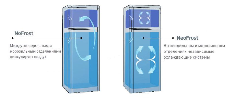 No frost что это такое в холодильнике, плюсы, минусы, нужно ли размораживать его