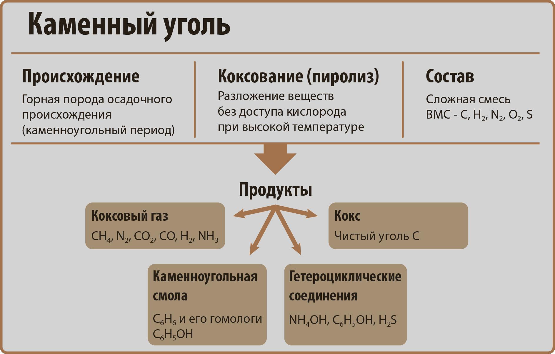 Органические вещества — википедия. что такое органические вещества