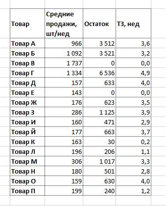 Условное форматирование в excel 2010