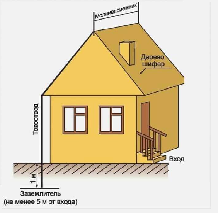 Громоотвод в частном доме своими руками: как сделать и установить молниезащиту
