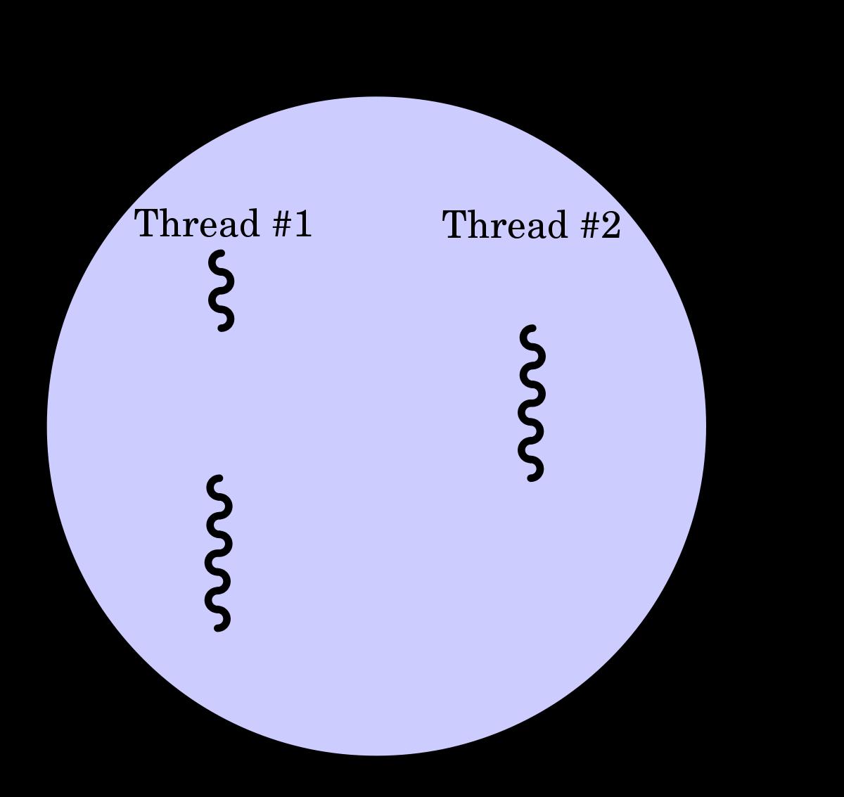 Как узнать сколько потоков в процессоре. как узнать сколько ядер в процессоре? да тут все просто, ребята!
