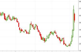 Шорт сквиз: что это такое и почему важно для инвестора