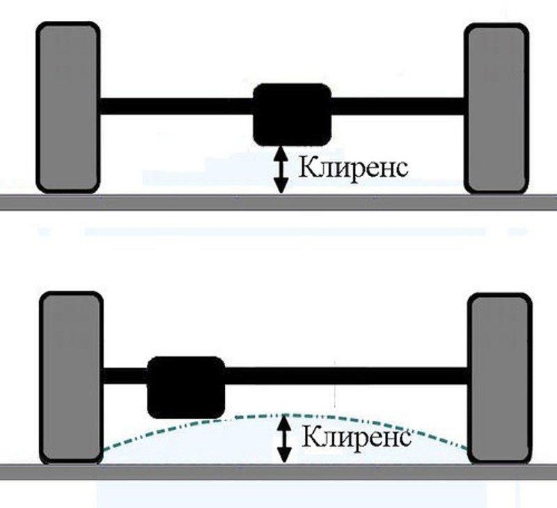 Что такое клиренс у автомобиля и как его увеличить