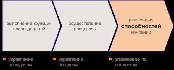 Что такое управление - обзор понятия + основные определения