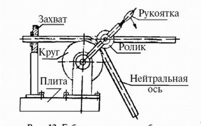 Техника правки. правка полосового, листового металла. правка пруткового материала. правка (рихтовка) закаленных деталей.