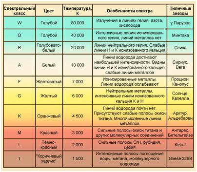Спектральные классы звёзд — астрономический справочник