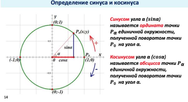 Тригонометрия — циклопедия