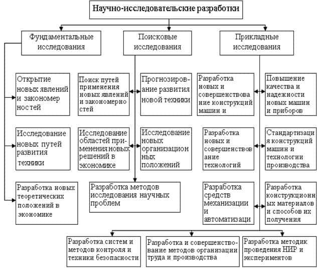 Ниокр – расшифровка и направления деятельности