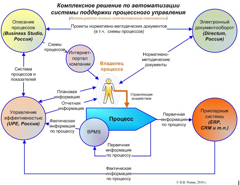 Itsm — википедия с видео // wiki 2
