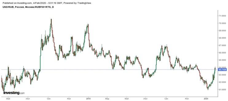 Девальвация рубля - что это такое? будет ли в 2020 году
