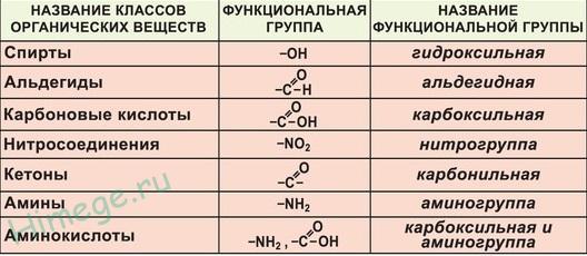 Классификация органических веществ. номенклатура органических веществ (тривиальная и международная).