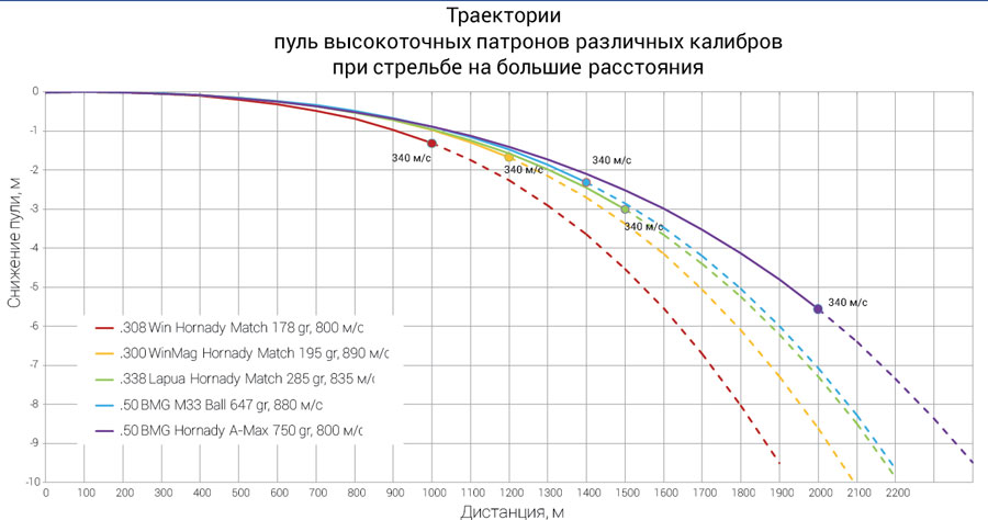 Как измеряется калибр патрона? какие бывают калибры? размер калибров в мм