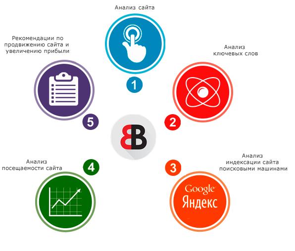 Юзабилити: как сделать сайт удобным