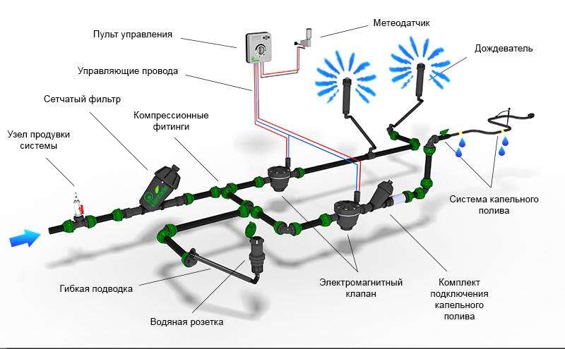Преимущества микрокапельной системы полива растений