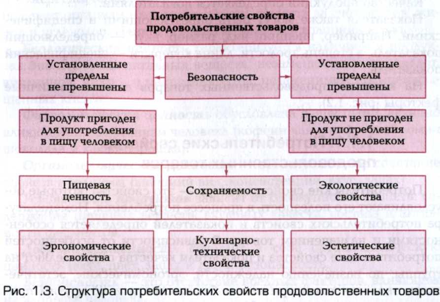 Что такое непродовольственные товары? виды непродовольственных товаров :: businessman.ru
