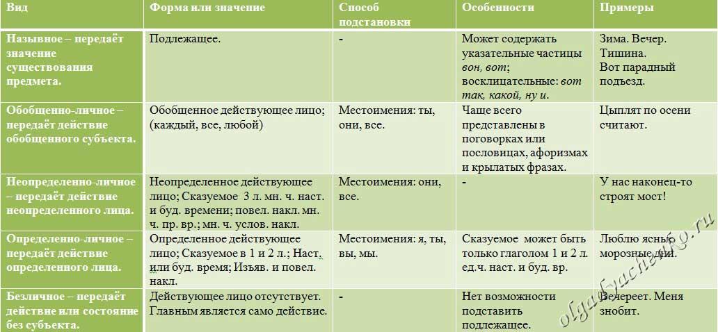 Неполные предложения – примеры, виды, особенности (8 класс, русский язык)