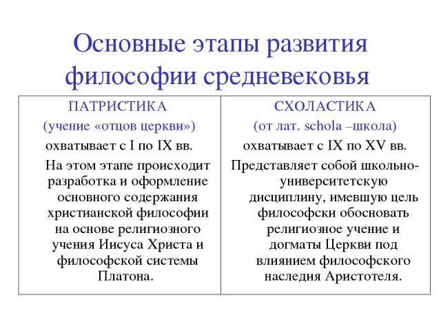 Патристика (этапы развития, проблематика, ключевые представители)