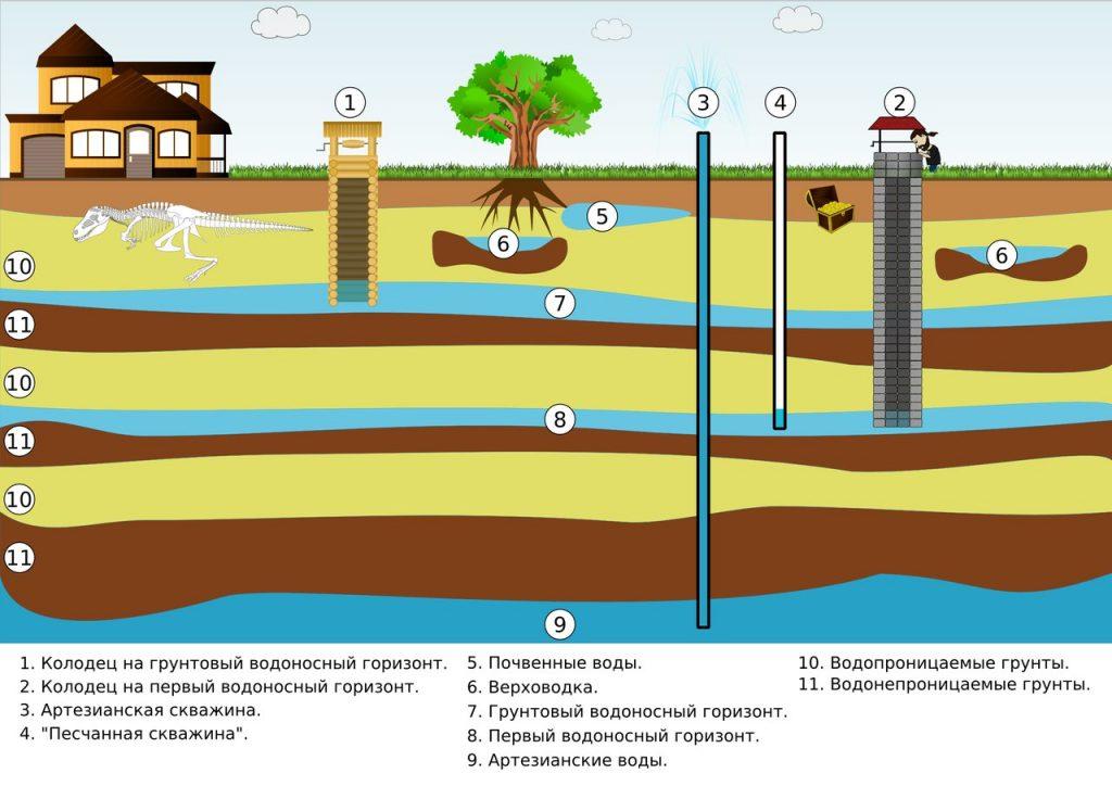 Высокий уровень грунтовых вод: что это такое, как правильно сделать дренаж своими руками, какие правила соблюдать для осушения, правила расчета