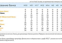 Коммерческие банки россии: обзор, рейтинг, услуги и отзывы