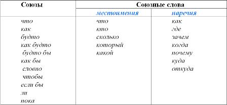 Союзные слова: что это? отвечаем на вопрос. союзные слова в русском языке