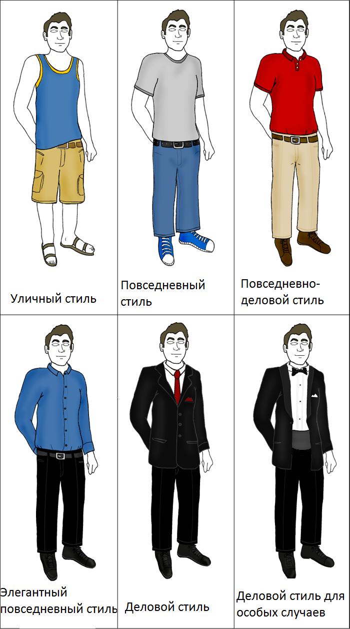 Что такое коллекции одежды?