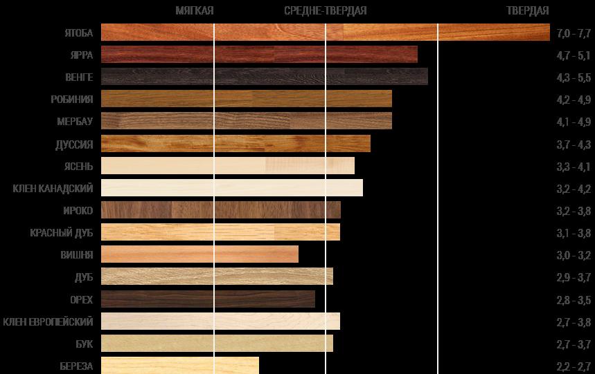 Из какого дерева делают разделочные доски   sovetguru