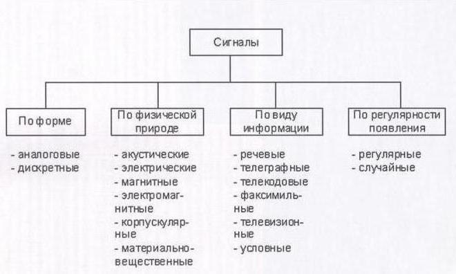 Сигнал — википедия. что такое сигнал