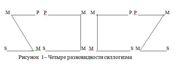 § 1. общая характеристика умозаключения. логика: учебное пособие для юридических вузов