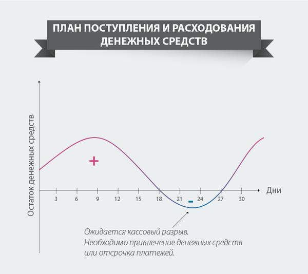 Что такое кассовый разрыв — finfex.ru