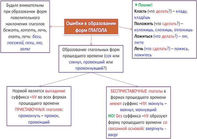 §22. лексические нормы современного русского языка