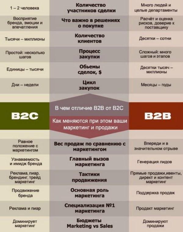 Продажи b2c: что это такое