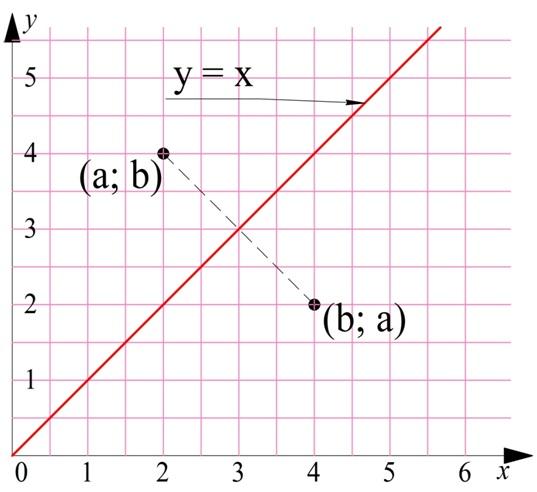 Найти корень уравнения? это просто!
