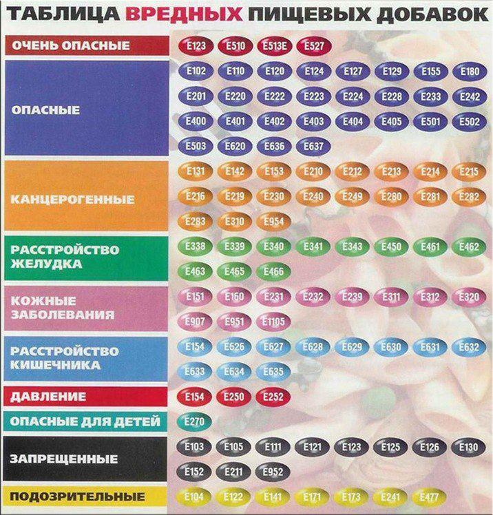"""Пищевые добавки: так ли опасны вещества под маркером """"е"""", как о них думают?"""