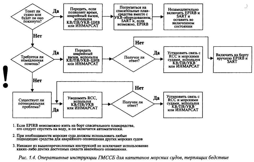 Функциональные обязанности операторов гмссб