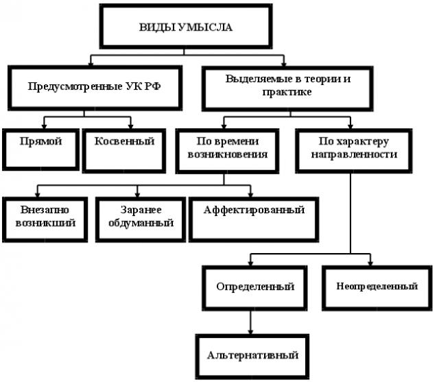 Понятие и виды умысла в уголовном праве. умысел и его виды :: businessman.ru