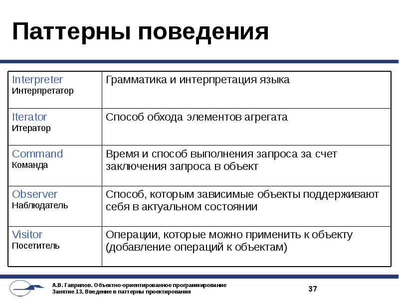 О порождающих шаблонах проектирования простым языком