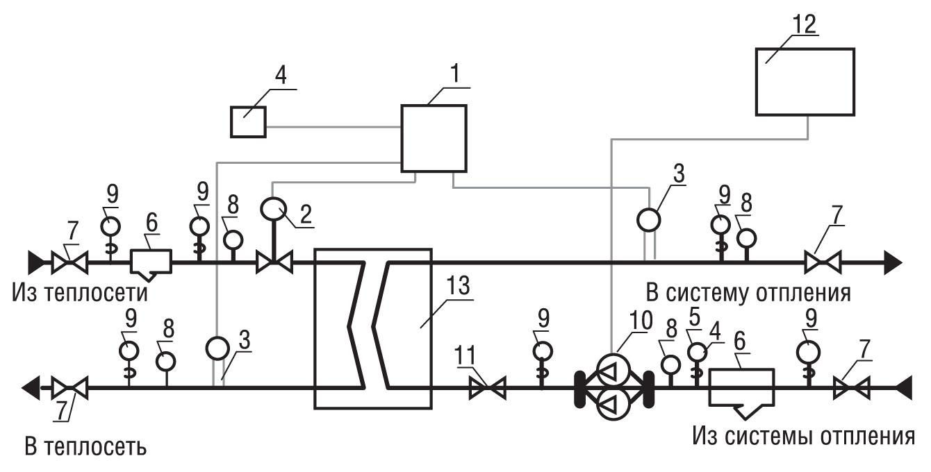 Центральный тепловой пункт. что такое цтп, описание, проектирование монтаж тепловых пунктов - ооо «стройтехмонтаж»