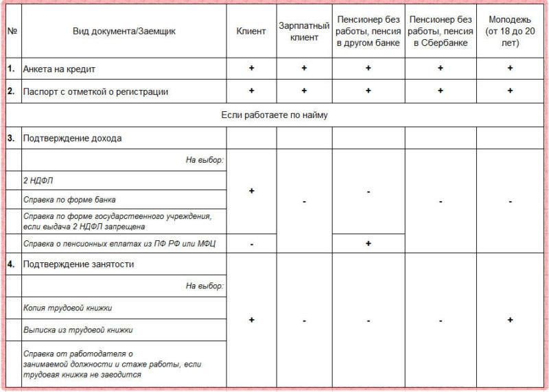Виды и формы кредитов в банках
