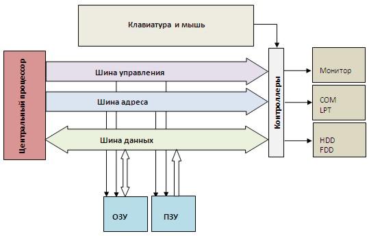 Процессор, cpu: характеристики центрального процессорного устройства