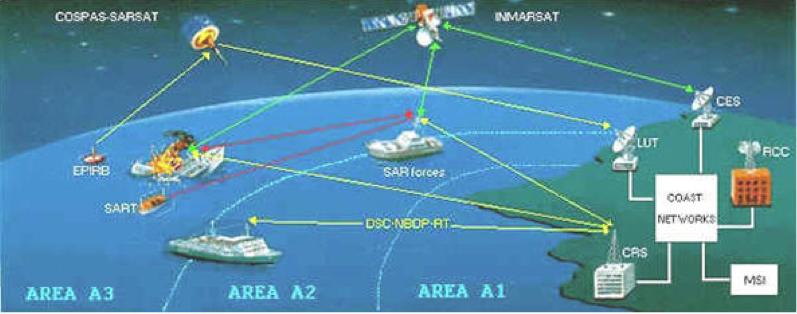 О создании и функционировании глобальной морской системы связи при бедствии и для обеспечения безопасности (гмссб) (с изменениями на 2 апреля 2001 года), приказ минтранса россии от 21 октября 1997 года №125