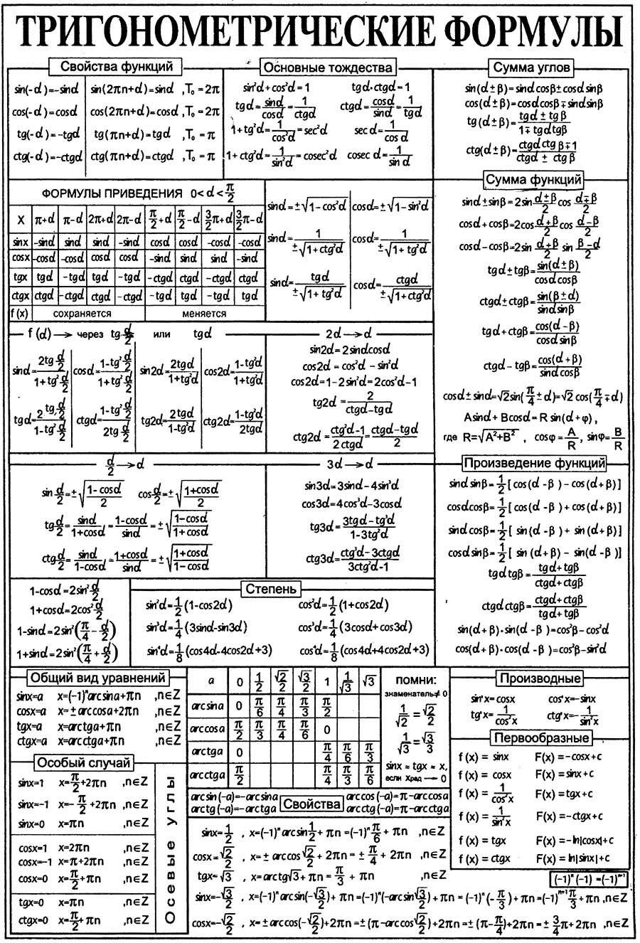 Тригонометрические функции | математика | fandom